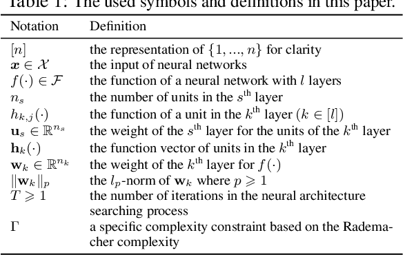 Figure 1 for Sub-Architecture Ensemble Pruning in Neural Architecture Search