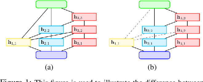 Figure 2 for Sub-Architecture Ensemble Pruning in Neural Architecture Search