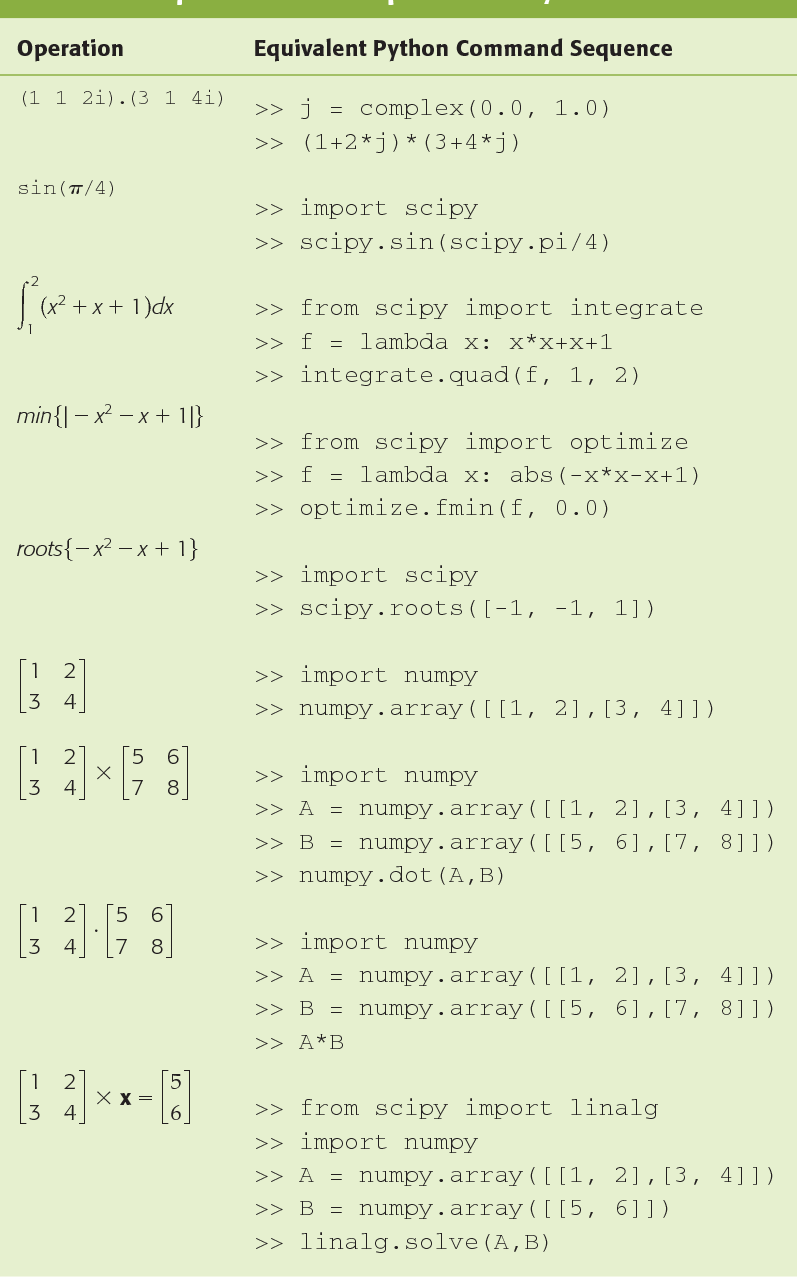 Table 2 from Python for Microwave and RF Engineers [Application