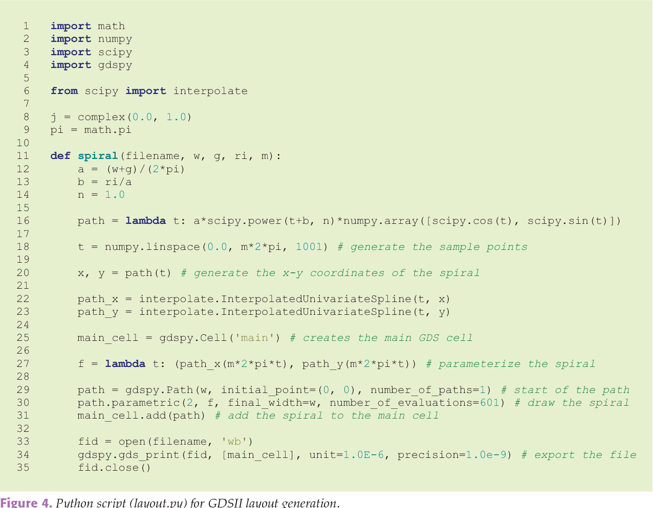 Figure 4 from Python for Microwave and RF Engineers [Application