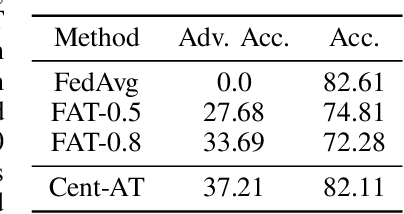 Figure 3 for FAT: Federated Adversarial Training