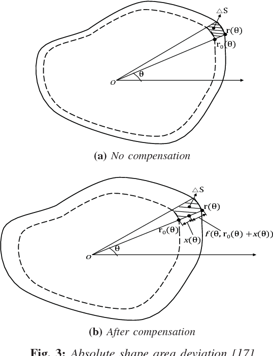 Statistical Process Control Of In Plane Shape Deformation For