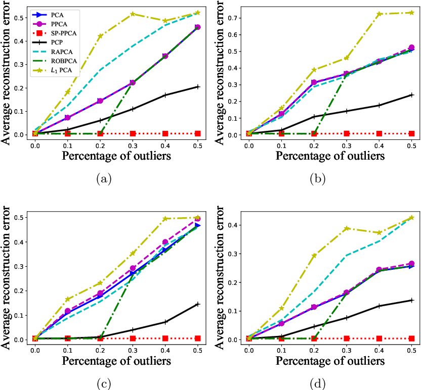 Figure 3 for Self-Paced Probabilistic Principal Component Analysis for Data with Outliers