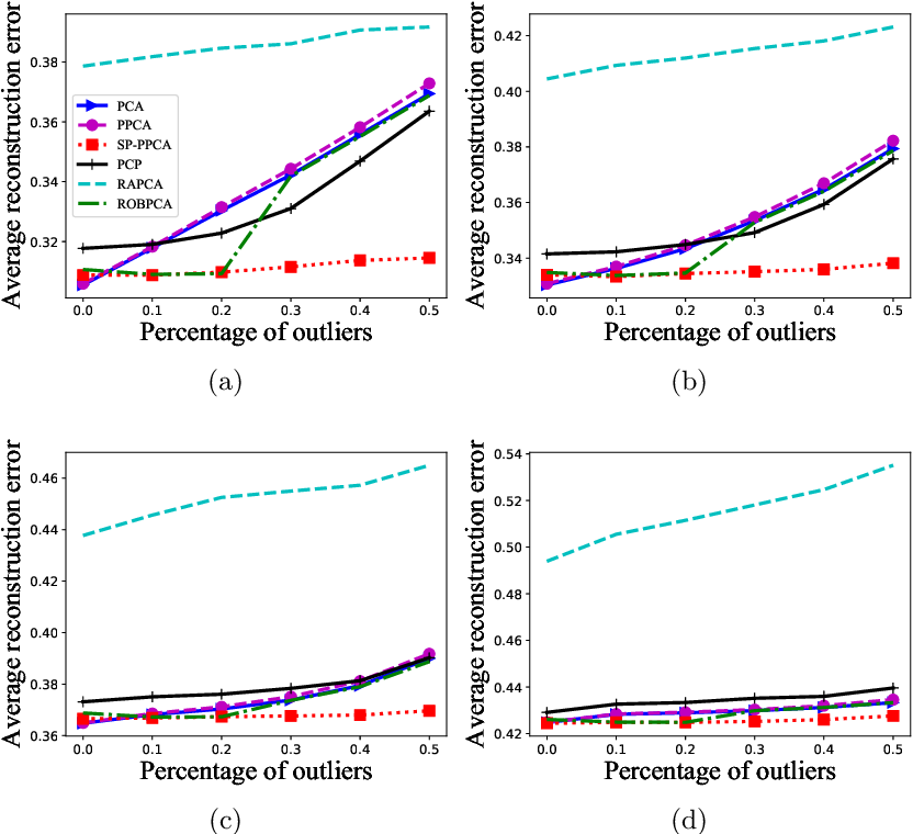 Figure 4 for Self-Paced Probabilistic Principal Component Analysis for Data with Outliers