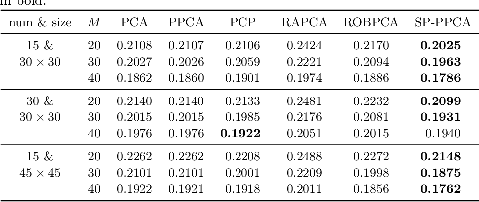 Figure 2 for Self-Paced Probabilistic Principal Component Analysis for Data with Outliers