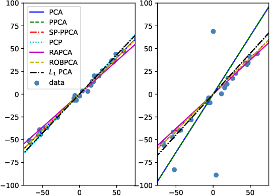 Figure 1 for Self-Paced Probabilistic Principal Component Analysis for Data with Outliers