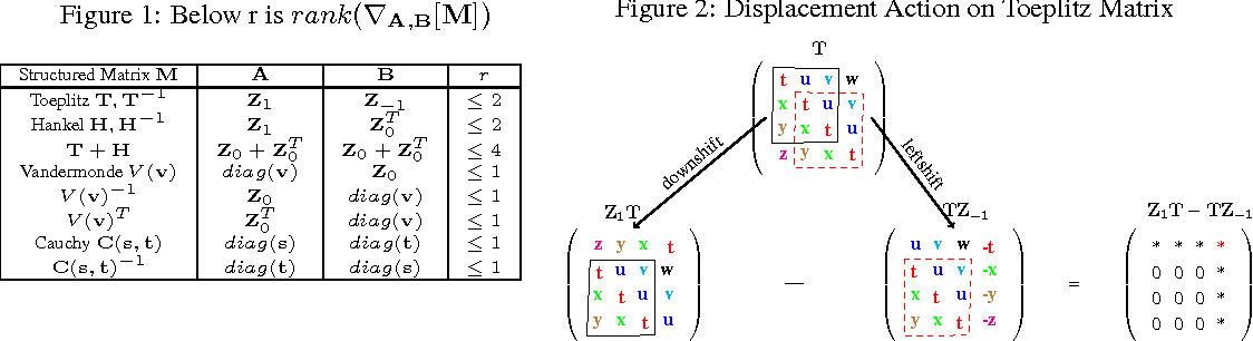 Figure 2 for Structured Transforms for Small-Footprint Deep Learning