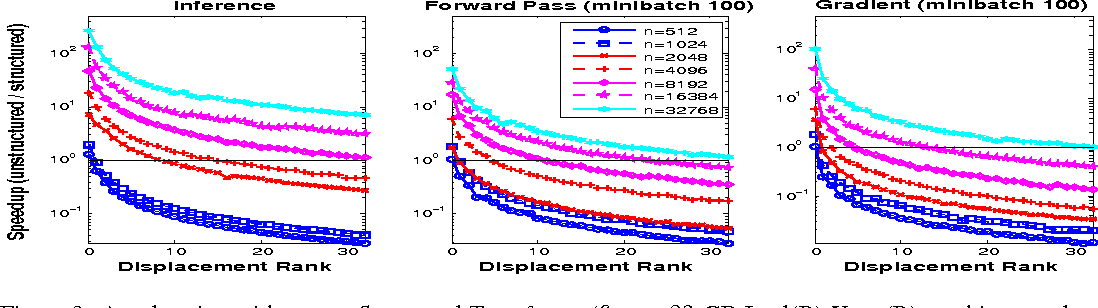 Figure 3 for Structured Transforms for Small-Footprint Deep Learning