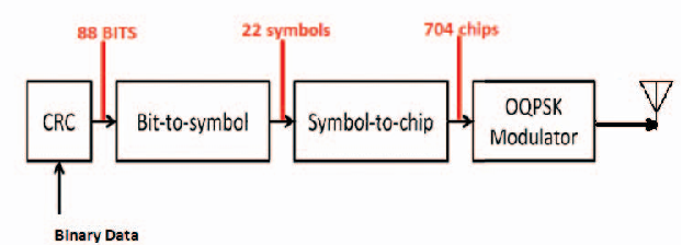 Figure 3 from design and simulation of state of art zigbee basic block diagram of zigbee transmitter ccuart Gallery