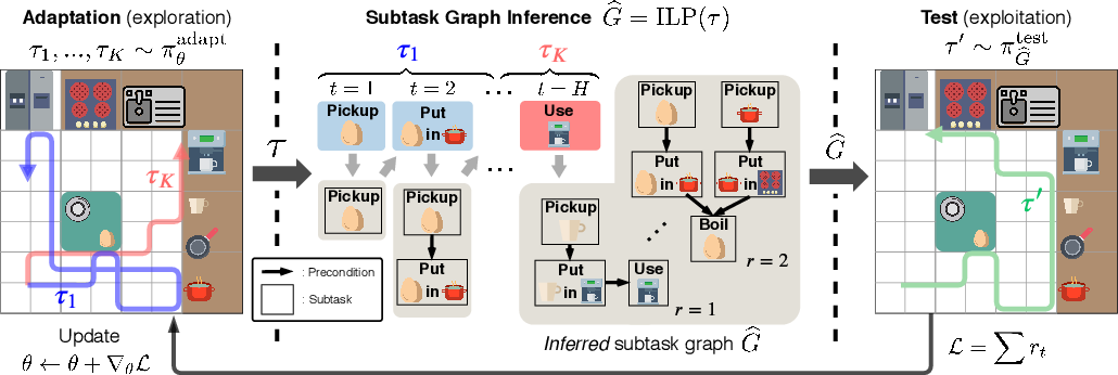 Figure 1 for Meta Reinforcement Learning with Autonomous Inference of Subtask Dependencies