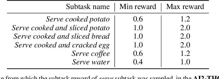 Figure 4 for Meta Reinforcement Learning with Autonomous Inference of Subtask Dependencies