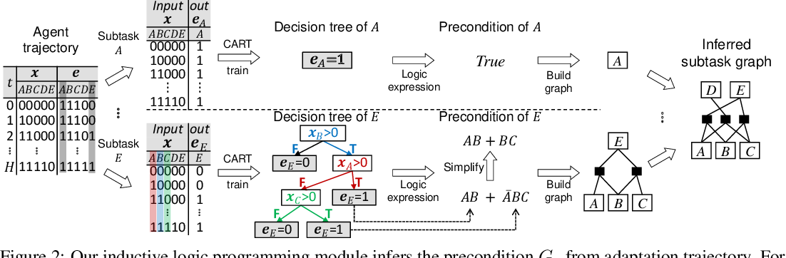 Figure 3 for Meta Reinforcement Learning with Autonomous Inference of Subtask Dependencies