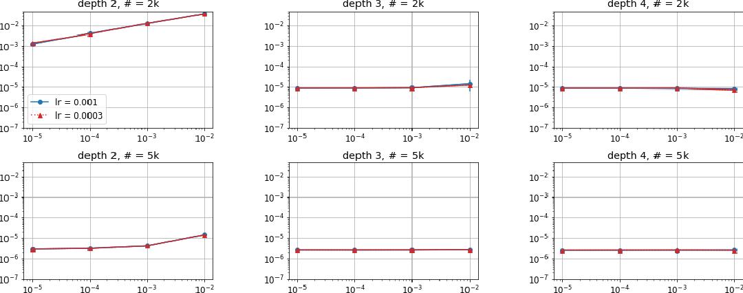 Figure 4 for Implicit Regularization in Deep Matrix Factorization