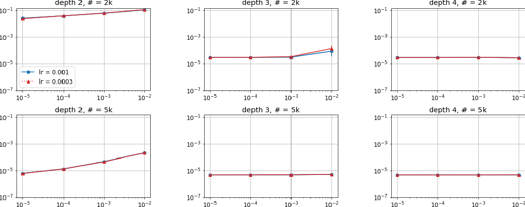 Figure 1 for Implicit Regularization in Deep Matrix Factorization