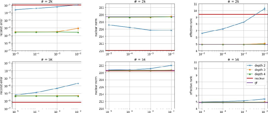 Figure 2 for Implicit Regularization in Deep Matrix Factorization