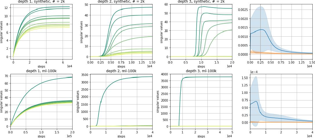 Figure 3 for Implicit Regularization in Deep Matrix Factorization