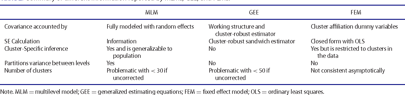 Modeling Clustered Data with Very Few Clusters  - Semantic