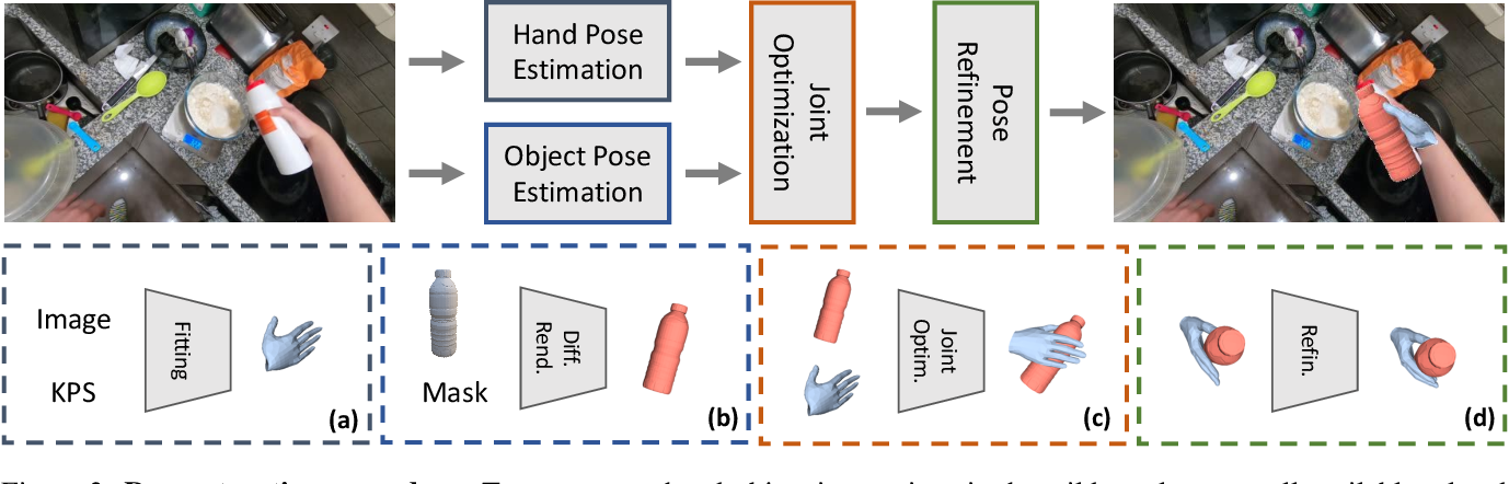 Figure 4 for Reconstructing Hand-Object Interactions in the Wild