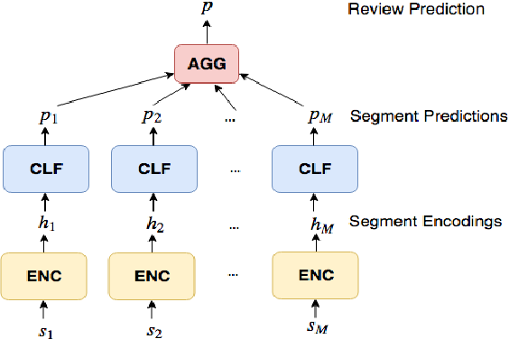 Figure 3 for Weakly Supervised Attention Networks for Fine-Grained Opinion Mining and Public Health