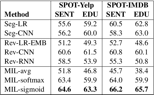 Figure 4 for Weakly Supervised Attention Networks for Fine-Grained Opinion Mining and Public Health