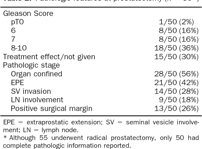 Table 2. Pathologic features at prostatectomy (n 50*)
