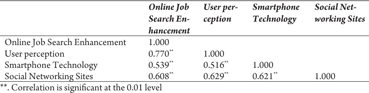PDF] Job Search Among Millennial Students in Malaysia