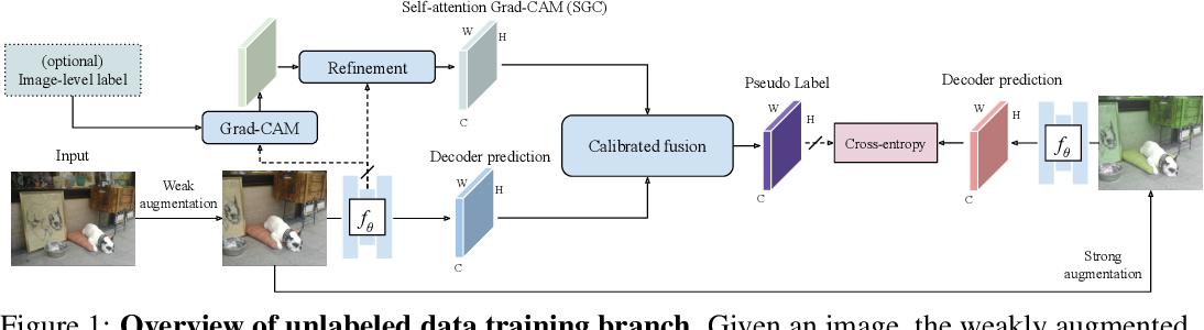 Figure 1 for PseudoSeg: Designing Pseudo Labels for Semantic Segmentation