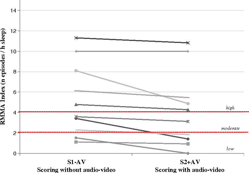 Diagnostic accuracy of sleep bruxism scoring in absence of audio