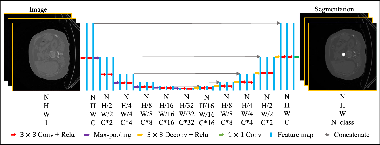 Figure 2 for Normalization in Training Deep Convolutional Neural Networks for 2D Bio-medical Semantic Segmentation