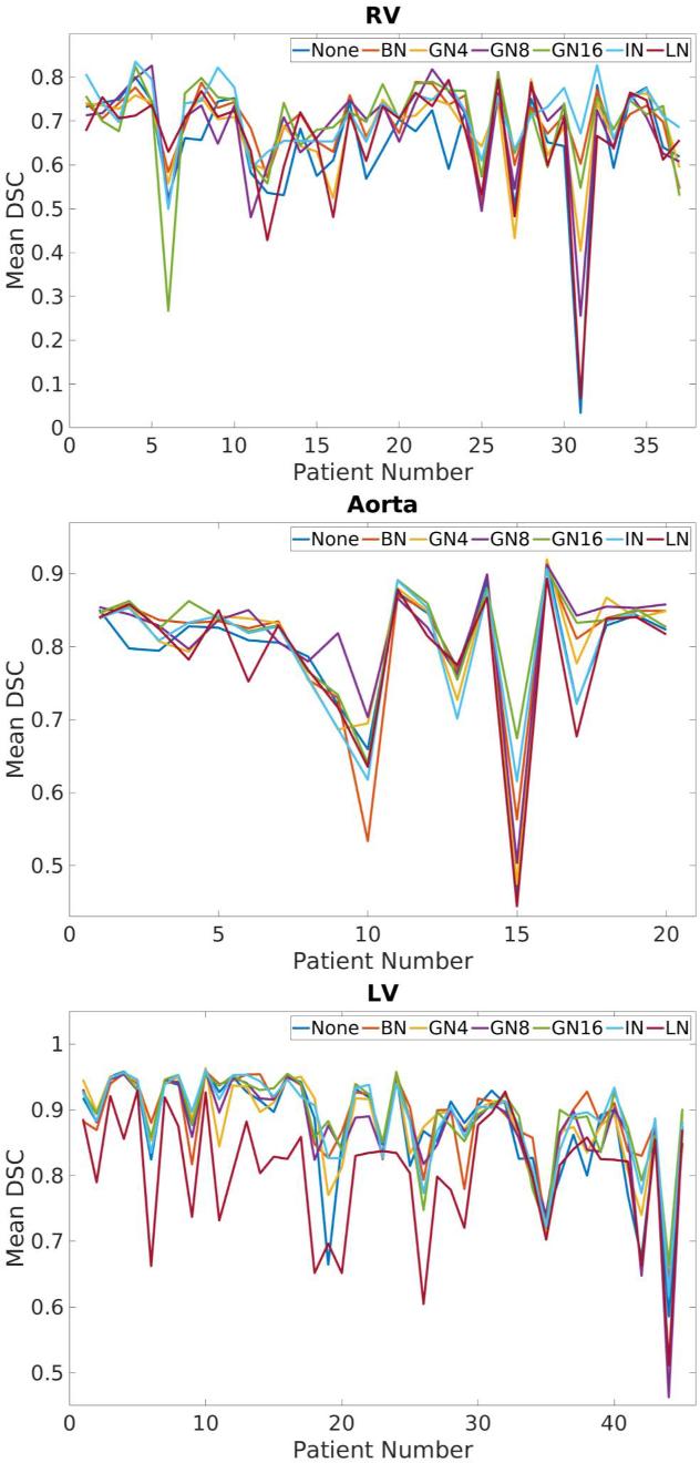 Figure 4 for Normalization in Training Deep Convolutional Neural Networks for 2D Bio-medical Semantic Segmentation