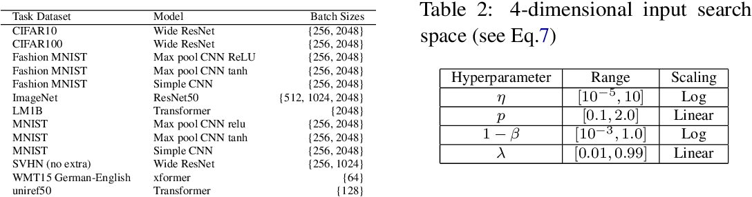 Figure 2 for Automatic prior selection for meta Bayesian optimization with a case study on tuning deep neural network optimizers