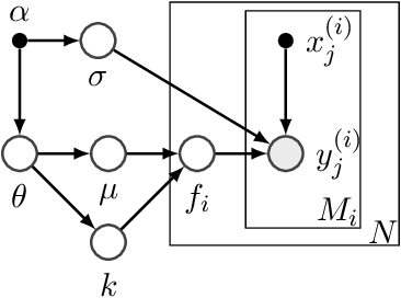 Figure 1 for Automatic prior selection for meta Bayesian optimization with a case study on tuning deep neural network optimizers