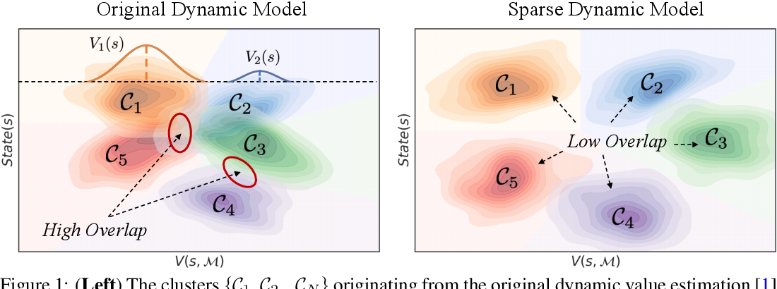 Figure 1 for Enhanced Scene Specificity with Sparse Dynamic Value Estimation