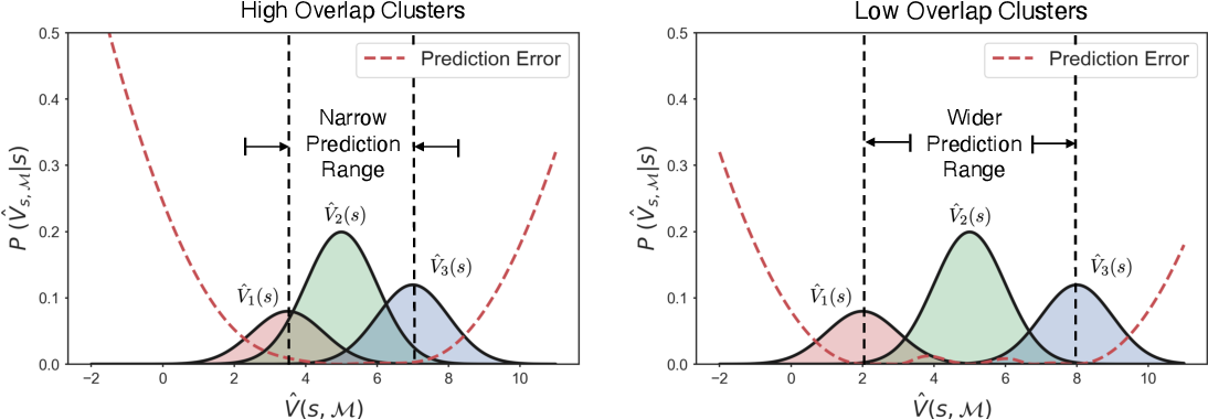 Figure 3 for Enhanced Scene Specificity with Sparse Dynamic Value Estimation