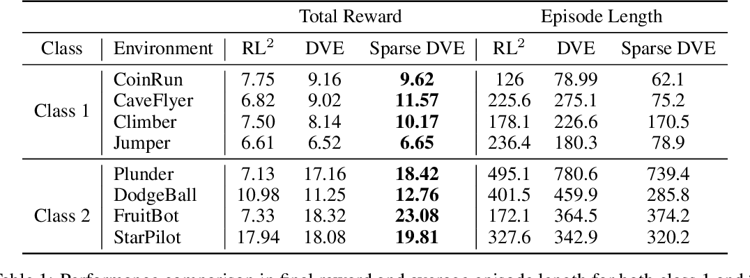 Figure 2 for Enhanced Scene Specificity with Sparse Dynamic Value Estimation