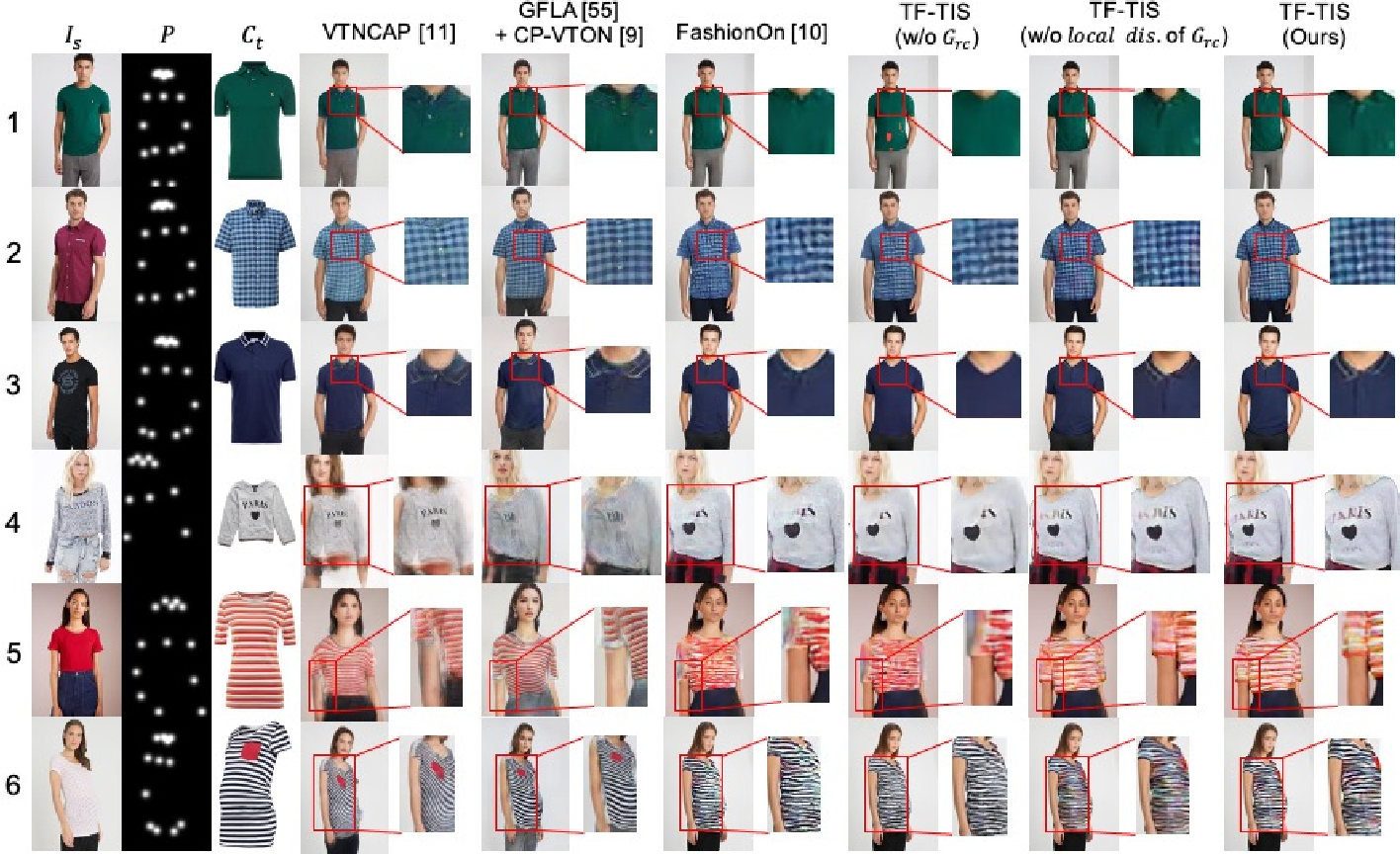 Figure 3 for Template-Free Try-on Image Synthesis via Semantic-guided Optimization