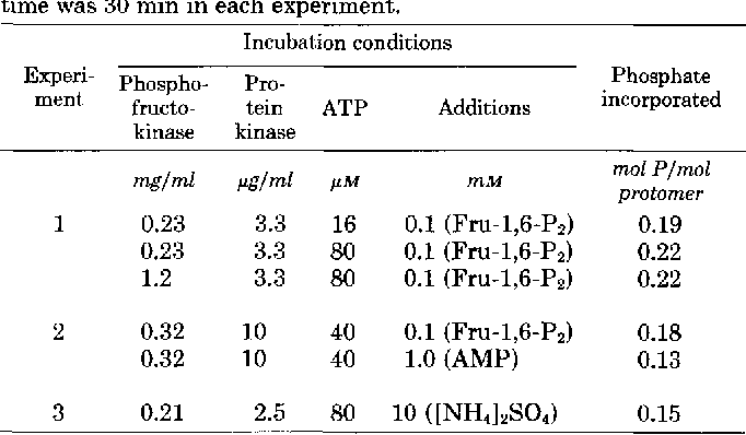 TABLE I1 Stoichiometry of phosphate incorporation by liver fluke