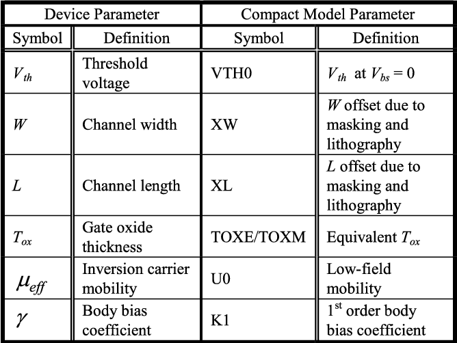 Compact Mosfet Modeling For Process Variability Aware Vlsi Circuit