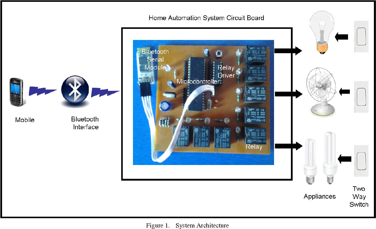 Figure 1 From Home Automation System Has Using Android For Bluetooth Based Circuit Block Diagram Architecture