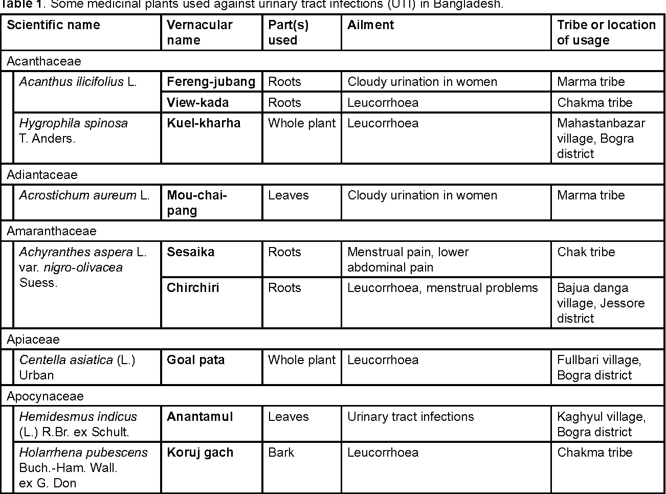Table 1 From Traditional Use Of Medicinal Plants In Bangladesh To