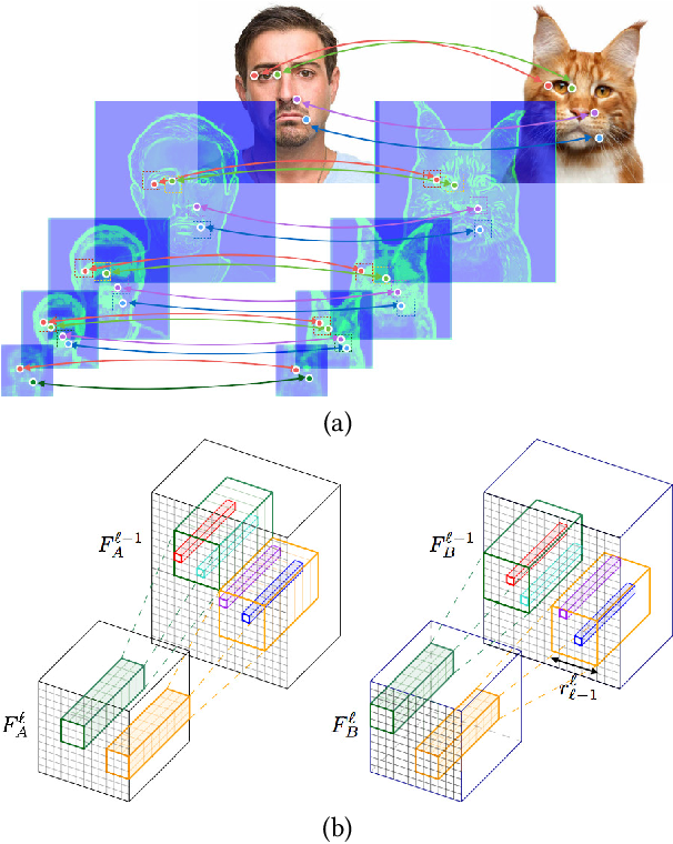 Figure 3 for Neural Best-Buddies: Sparse Cross-Domain Correspondence