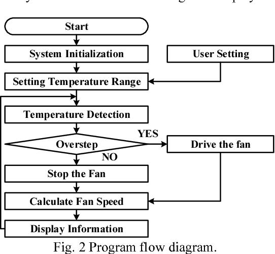 A design of constant temperature control system in 3D printer