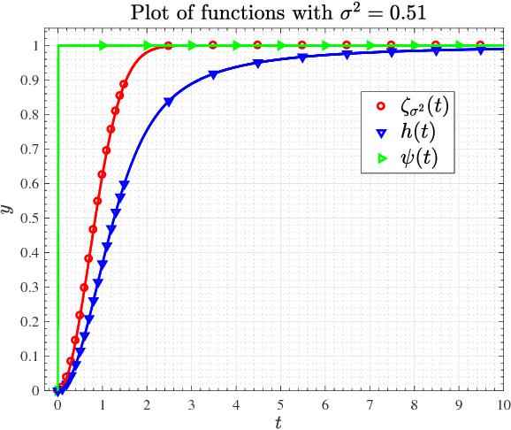 Figure 1 for Convolutional Phase Retrieval via Gradient Descent