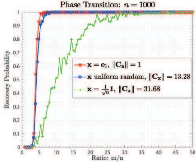 Figure 2 for Convolutional Phase Retrieval via Gradient Descent