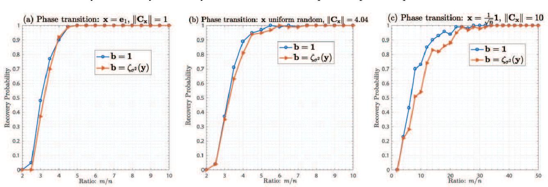 Figure 3 for Convolutional Phase Retrieval via Gradient Descent
