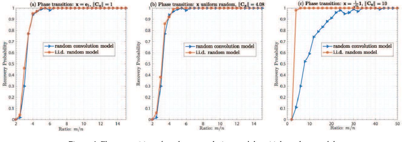 Figure 4 for Convolutional Phase Retrieval via Gradient Descent