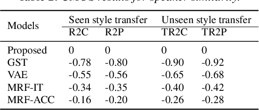 Figure 3 for Improving Performance of Seen and Unseen Speech Style Transfer in End-to-end Neural TTS