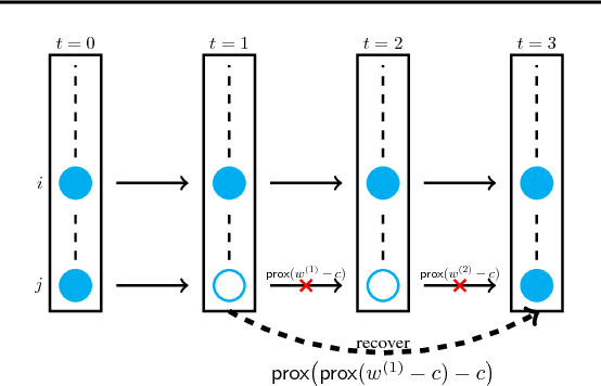 Figure 3 for Fast Variance Reduction Method with Stochastic Batch Size