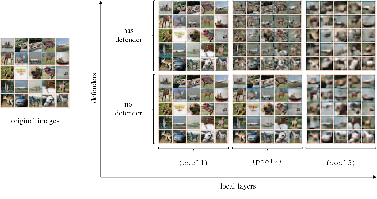 Figure 2 for Privacy Partitioning: Protecting User Data During the Deep Learning Inference Phase