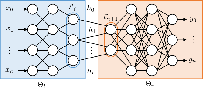 Figure 1 for Privacy Partitioning: Protecting User Data During the Deep Learning Inference Phase